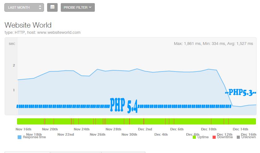 PHP 5.3 vs. PHP 5.4 vs PHP 5.5 vs PHP 5.6